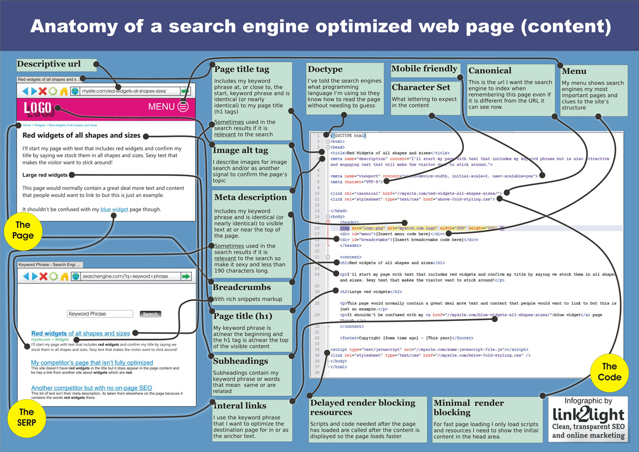 Anatomy of a Search Engine Optimized web page (content)